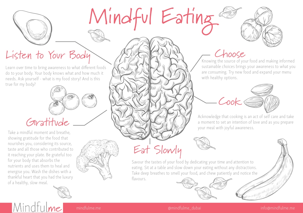 mindful.me, mindful eating, gratitude, mediation, yoga, buddhism,