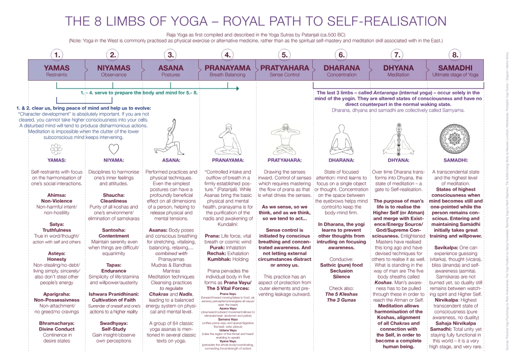 patanjali, eight limbs of Yoga,